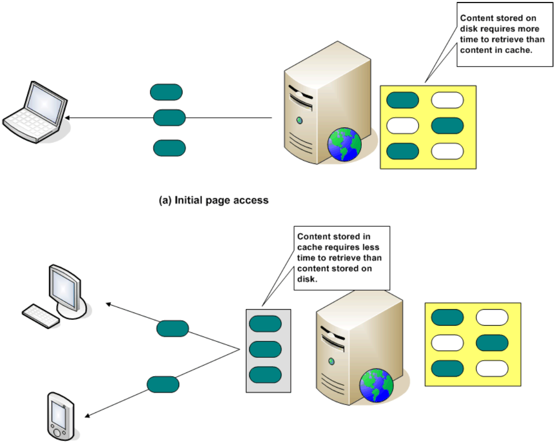 How Websites and Web Applications Work