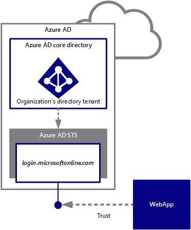 Leverage Azure AD for modern business applications
