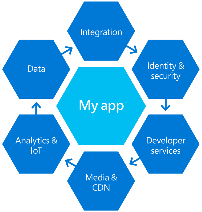 Understanding Azure – a Guide for Developers