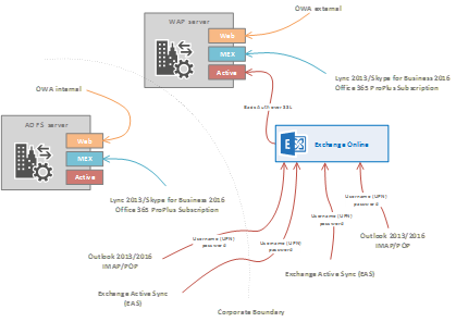 Azure AD/Office 365 seamless sign-in – Understand single
