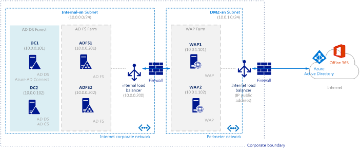 Leverage Azure MFA Server with AD FS in Windows Server 2012 R2