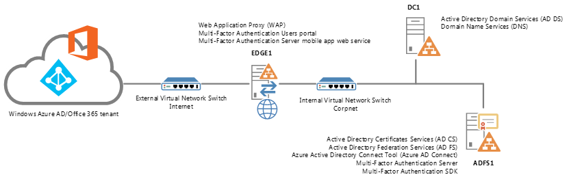 Configuring Azure RMS with federation on-premises for Office