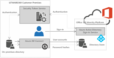 Azure AD/Office 365 seamless sign-in – Choose the best