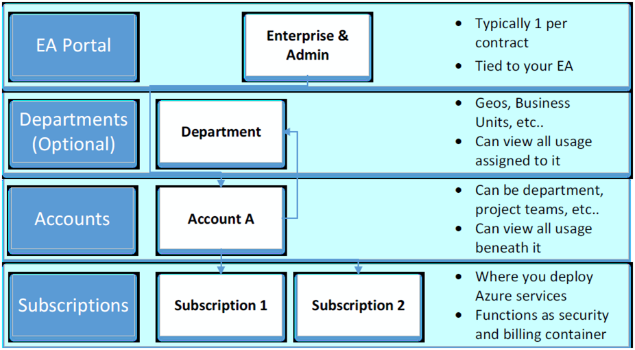 Azure strategy and implementation enterprise agreement ea customers can define department spending limits per account in the ea portal which helps to give an initial guidance to platinumwayz