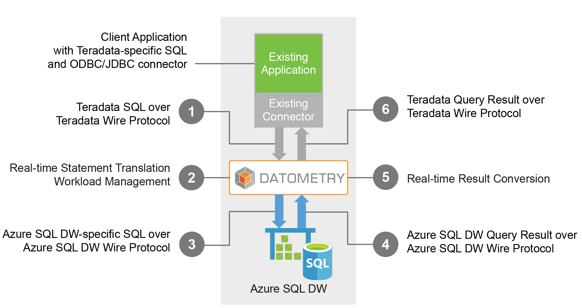Migrating from Teradata to Azure SQL Data Warehouse