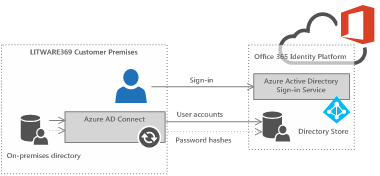 Azure Ad Office 365 Seamless Sign In Choose The Best Option To