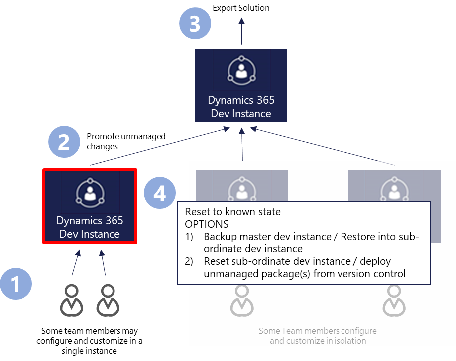 Solution Lifecycle Management for Dynamics 365