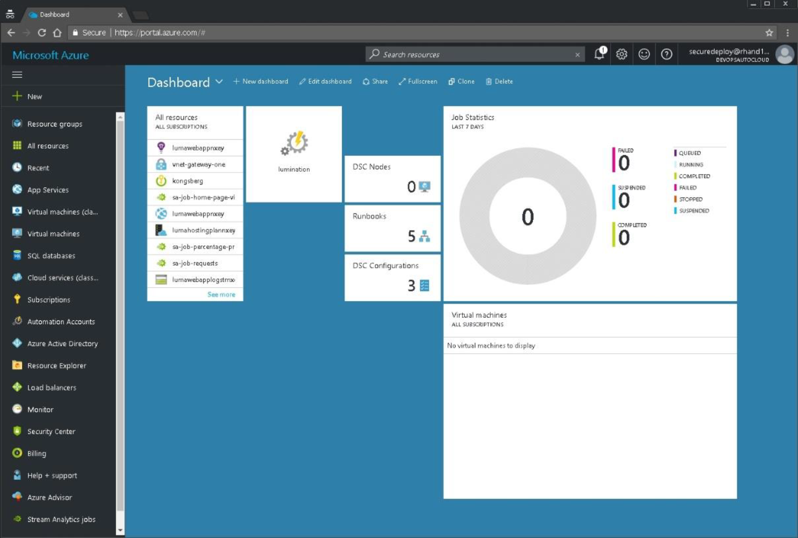 Inside Microsoft Azure Iaas Automated Circuit Screenshot In Figure 1 You Will See A Of The Resource Manager Portal