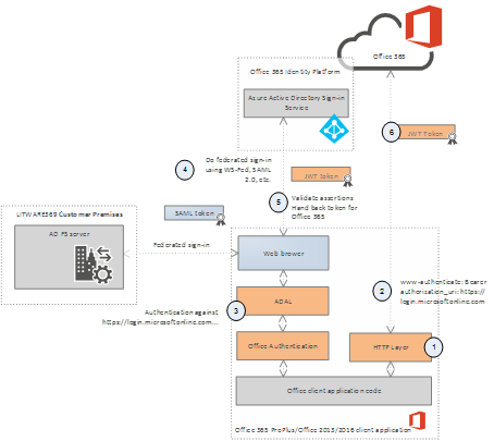 Azure AD/Office 365 seamless sign-in – Understand single sign-on