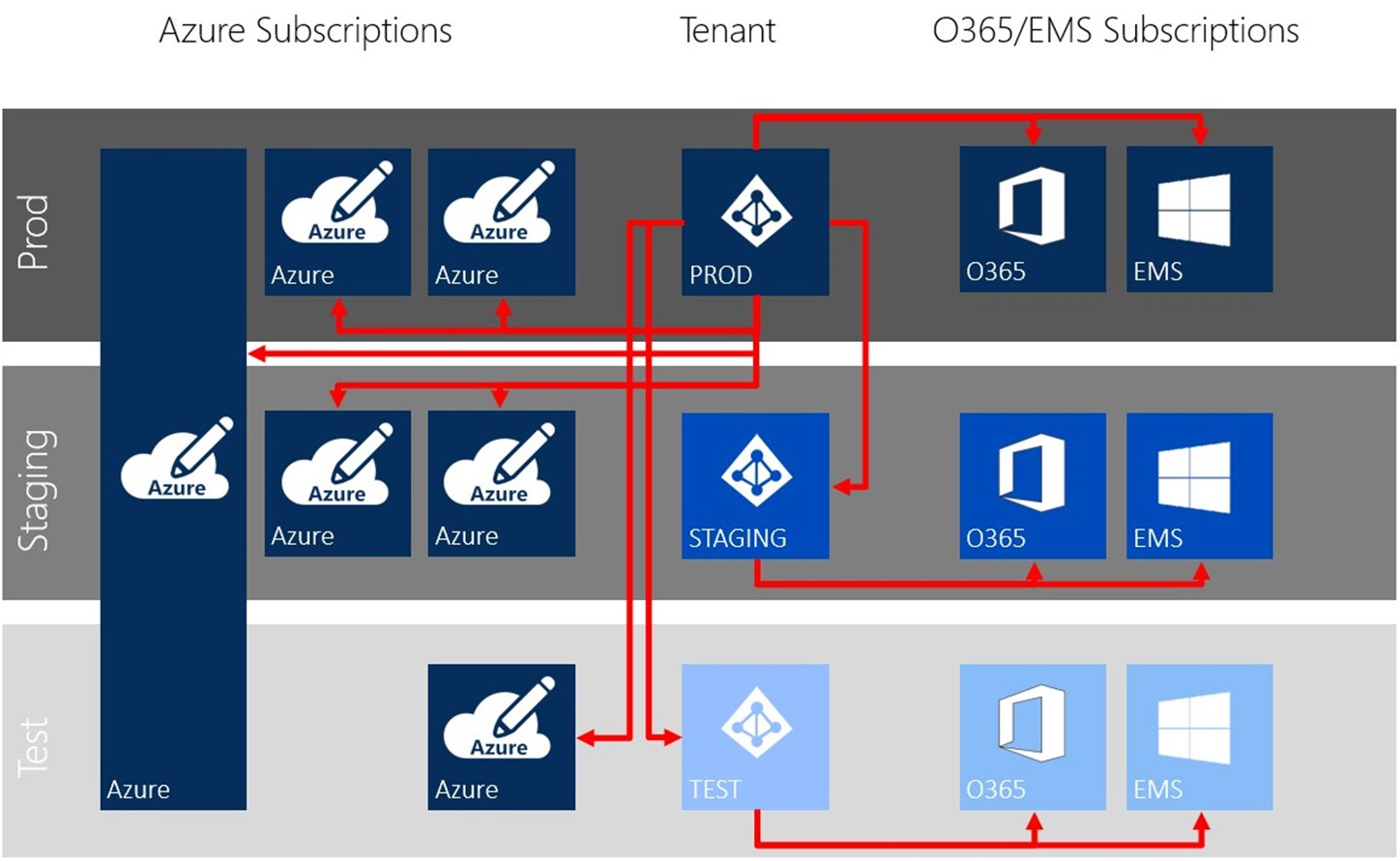 Azure Strategy and Implementation