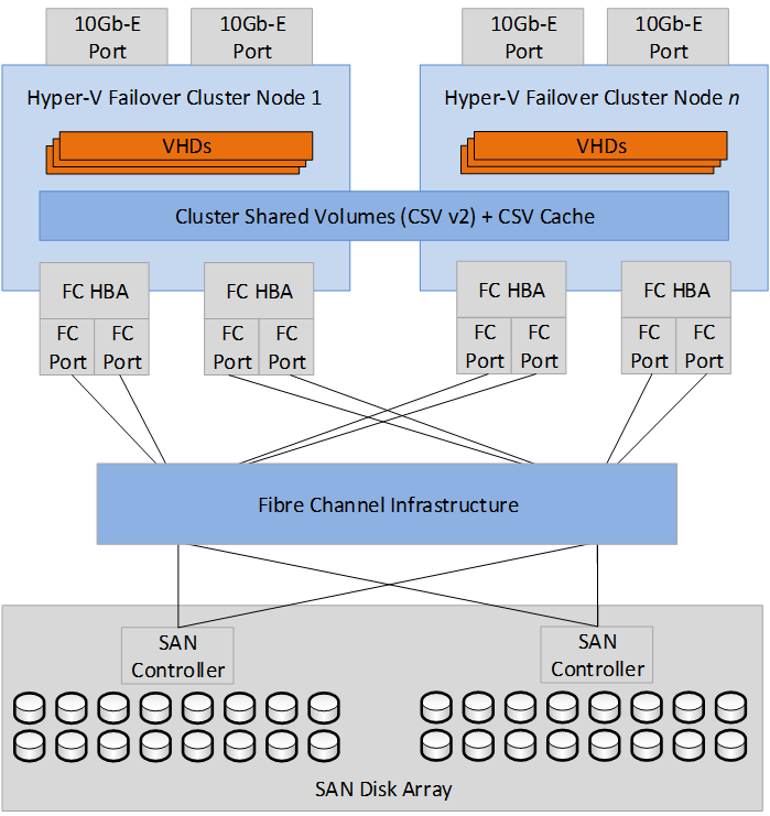 Infrastructure-as-a-Service Product Line Architecture