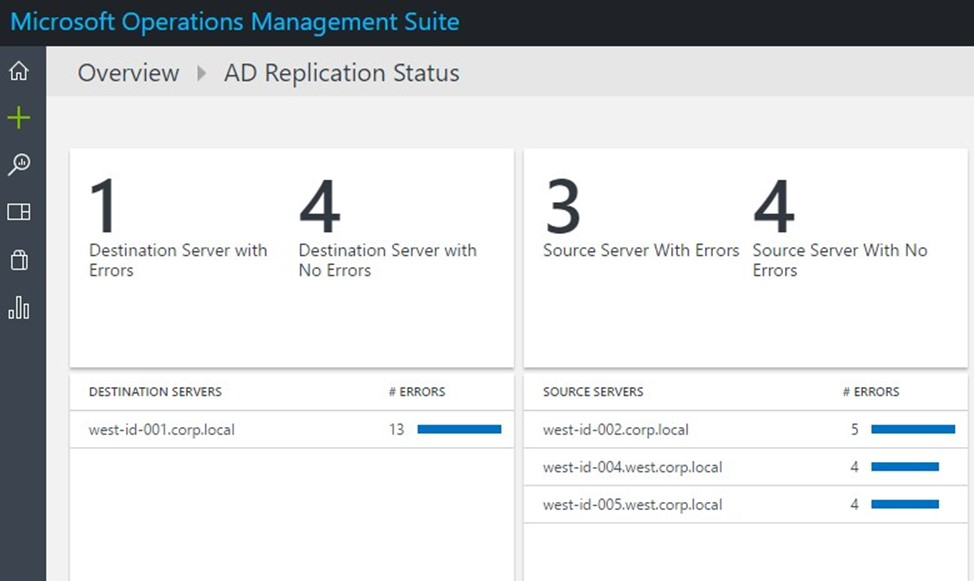 Operations Management Suite (OMS): Other OMS Solutions