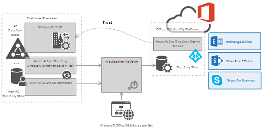 Azure AD/Office 365 Single Sign-On with Shibboleth 2