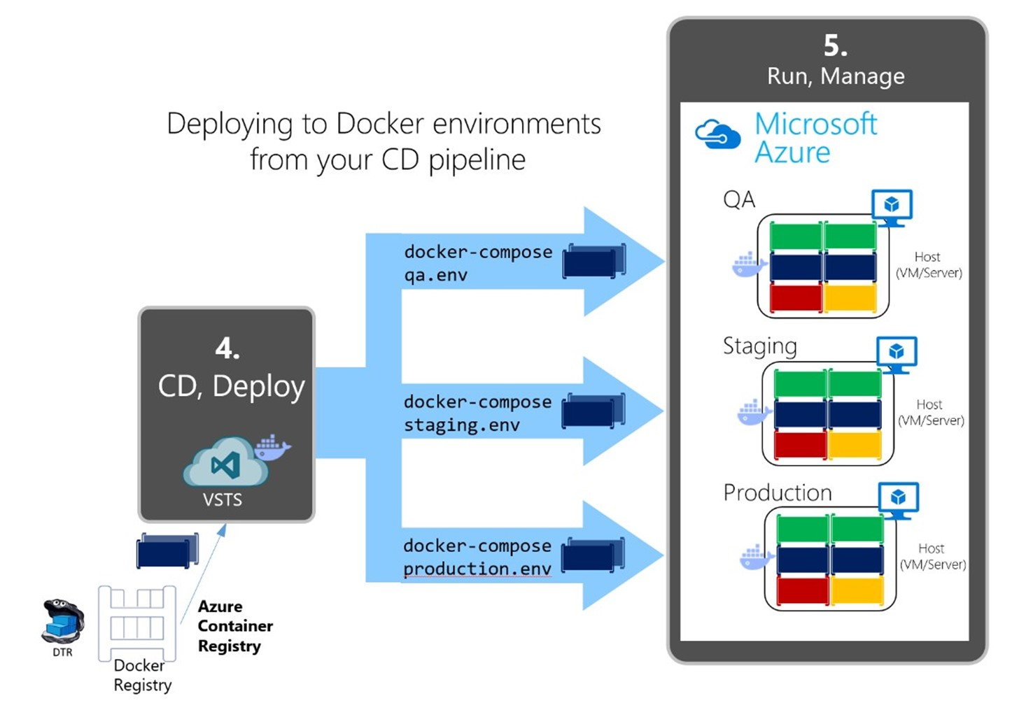 Containerized Docker Application Lifecycle with Microsoft Platform